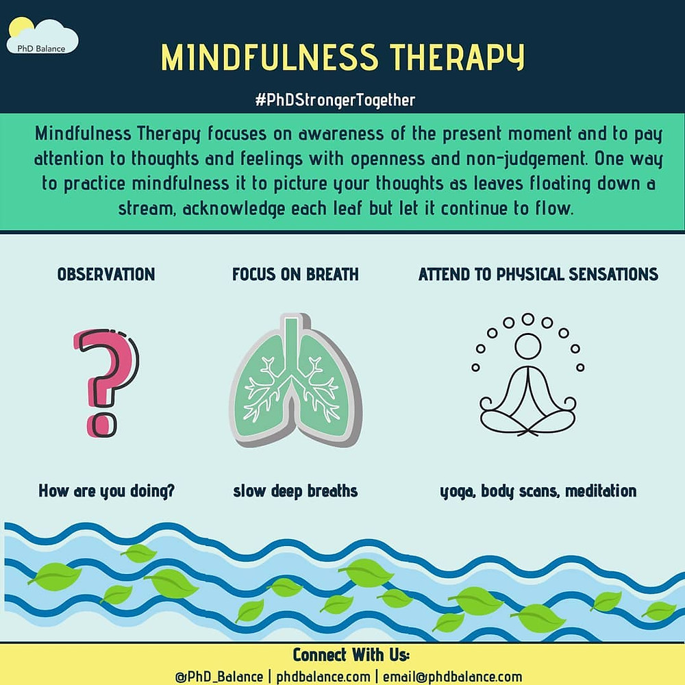 Mindfulness Therapy Infographic. Full transcript available via google doc in post.