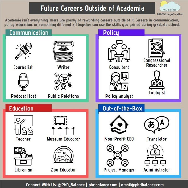 Future careers outside of academia infographic - Infographic is split into four sections based on the Stronger Together modules; communication, policy, education and out-of-the-box. All text in post.
