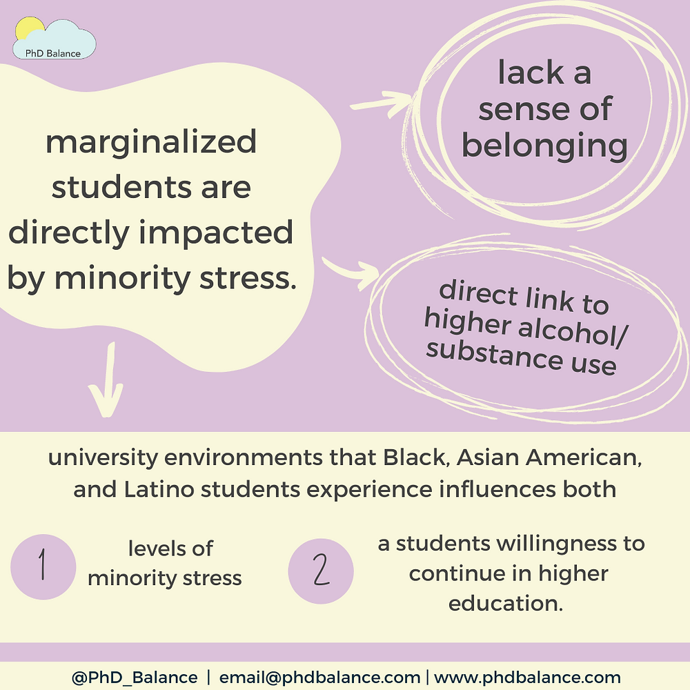 How are marginalized students impacted by minority stress - all text in post.