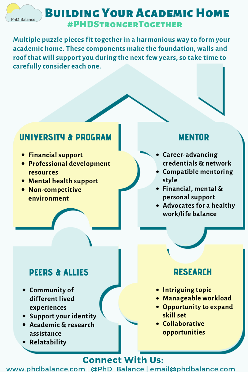 Infographic titled Building Your Academic Home. There is a house made-up of 4 puzzle pieces, university & program, mentor, peers and allies, and reserach. All text is in the post.