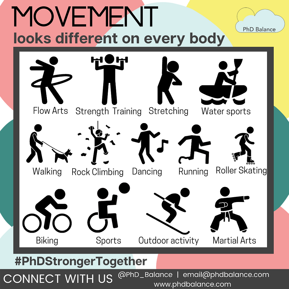 """The background has colorful blobs of pink, teal, light blue, and yellow. The title says """"Movement: looks different on every body"""". Below are graphics describing 12 different forms of movement: flow arts/dancing, strength training, stretching, water sports, walking, rock climbing, biking, sports, outdoor activities, martial arts, running, and roller skating."""