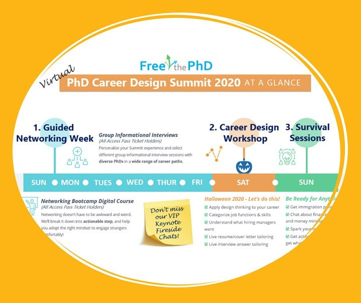 Promo graphic for the Free the PhD Virtual PhD Career Design Summit 2020. There is a timeline showing the events in the summit. Sun (25th)-Friday (30th) is a Guided networking week text reads, group informational interviews for all access pass ticket holders. Personalize your summit experience and select different group informational interview sessions with diverse PhDs in a wide range of career paths. The Guided networking week also includes a networking bootcamp digital course for all access ticket holders. text reads Networking doesn't have to be awkward and weird. We'll break it down into actionable steps and help you adopt the right mindset to engage strangers comfortably. Saturday us a career design workshop. Text reads Apply design thinking to your career, categorise job functions and skills, understand what hiring managers want, live resume/cover letter tailoring, live interview answer tailoring. Sunday is the survival sessions. Text reads get immigration policy updates, chat about finances, retirement and money mindsets, spark your inner entrepreneur, and get actionable advice on how to get what you want from your boss.