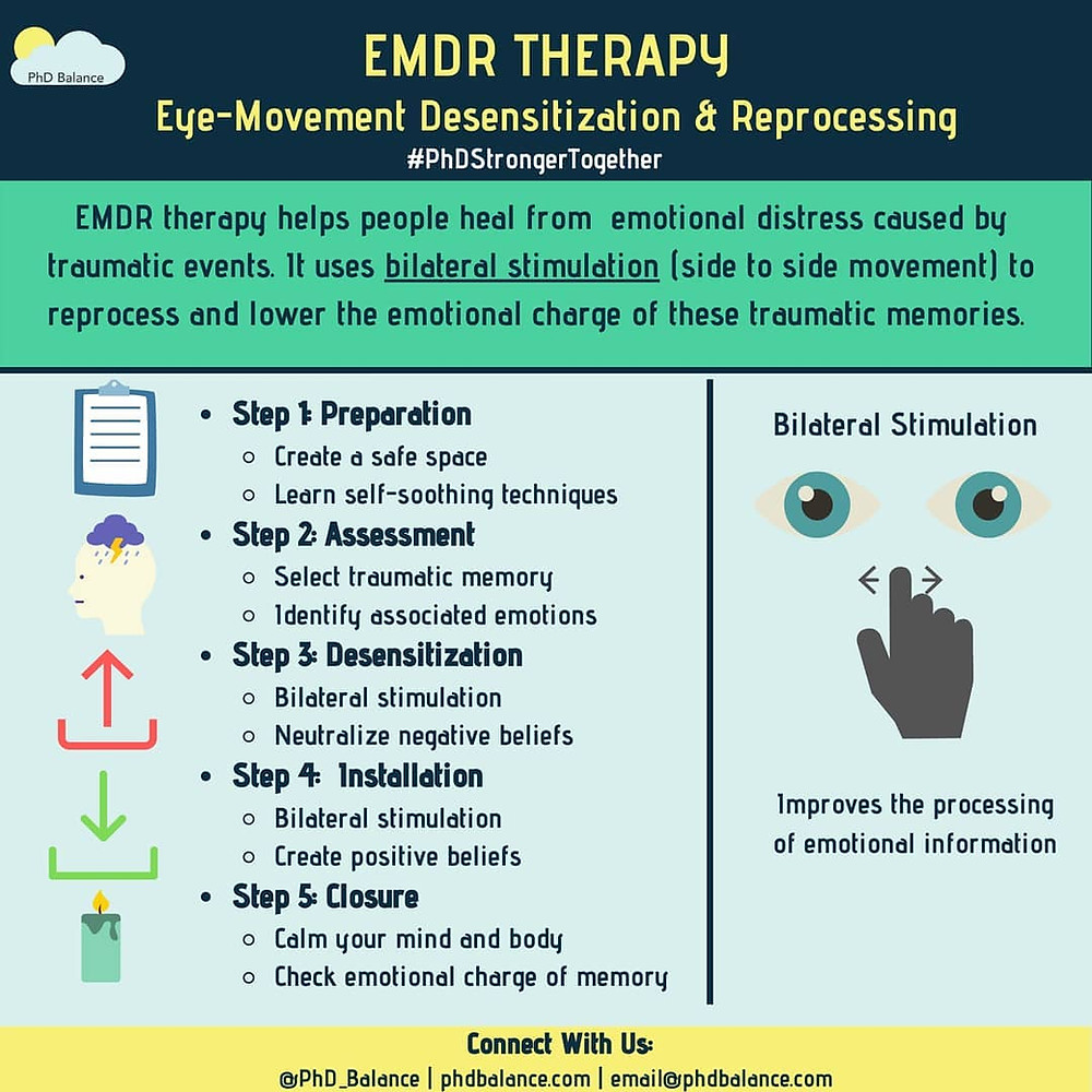 EMDR Therapy, Eye-Movement Desensitization & Reprocessing Therapy Infographic. Full transcript available via google doc in post.