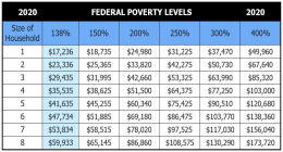 2020-health-insurance-federal-poverty-le