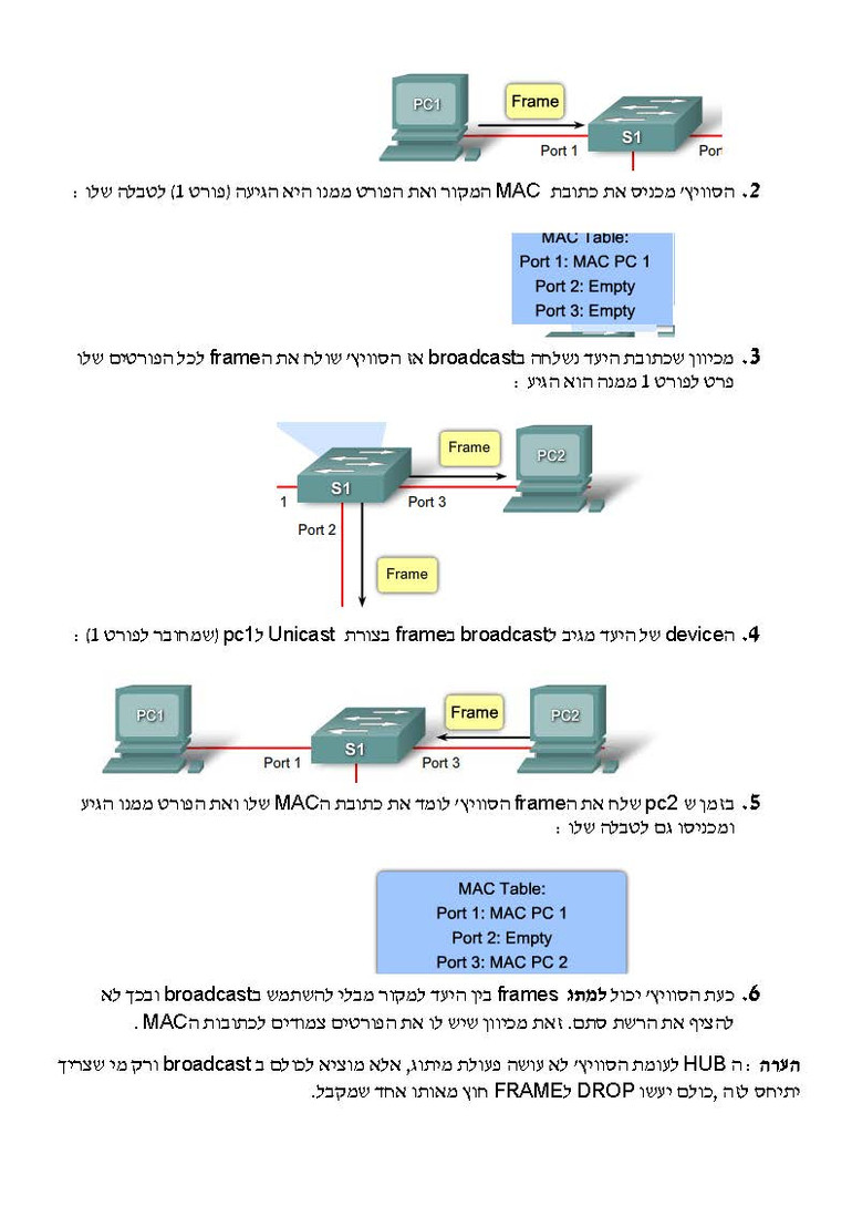סמסטר שלישי - CISCO CCNA_Page_04.jpg