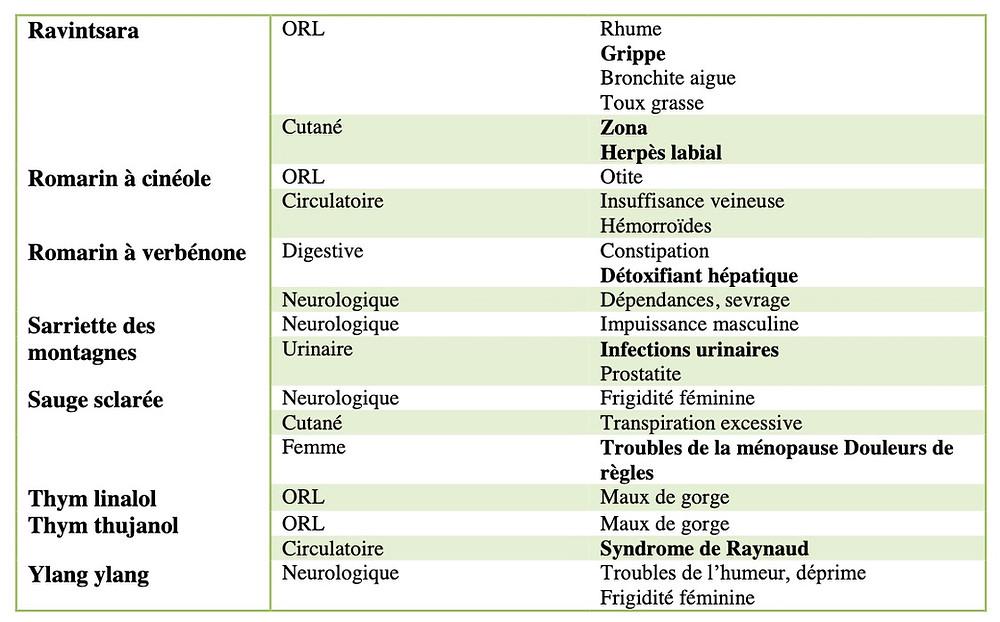 liste des huiles essentielles Méarome Française bio sur https://www.naturhome.biz