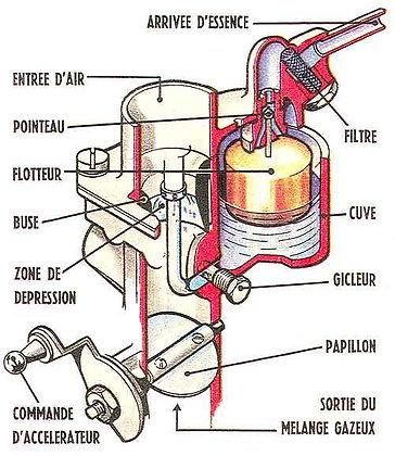 Réglage du carburateur