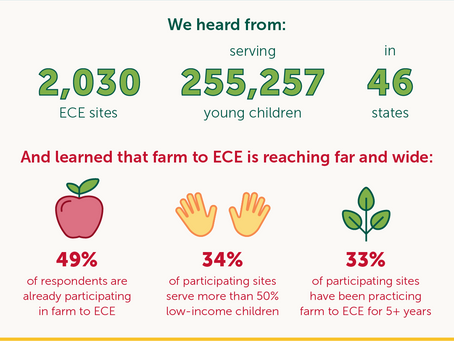 National Farm to ECE Survey Results