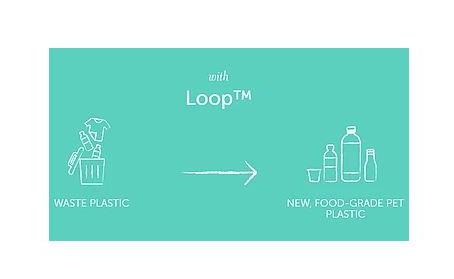 News from our members - Loop Industries