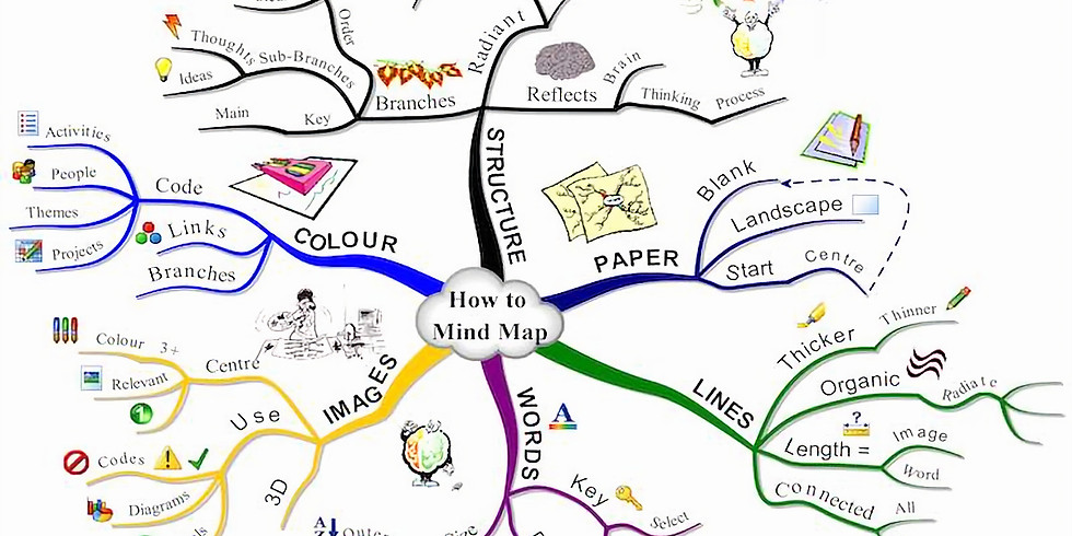 Using mind maps for task management