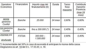 Fondo Ripresa Trentino