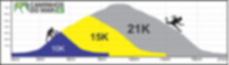 Altimetria 10K 15K 21K.jpg
