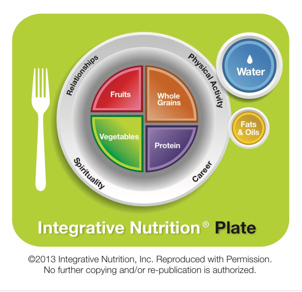 Integrative Nutrition Plate