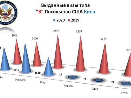 Выдают ли визы в США в Украине в 2020 году?