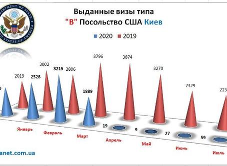 Які візи в США відкривають в Україні в 2020 році?