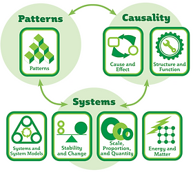 Patterns Causality and Systems in the CC