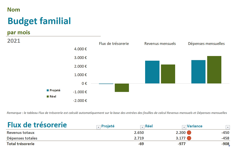 Budget familial - PerpetuHome