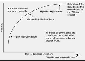 Please draw me the best risk/return portfolio !