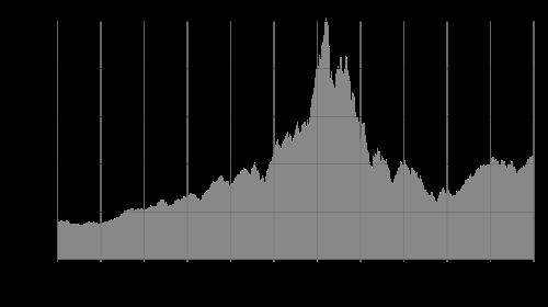 Nasdaq 1994-2005