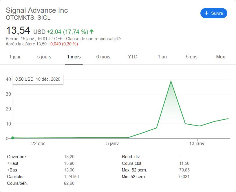 Cours action Signal après tweet Elon Musk