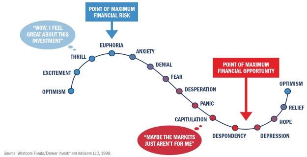 Emotions et marchés financiers