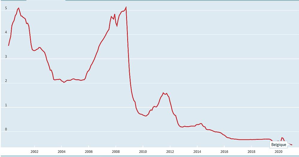 Evolution taux intérêt OCDE