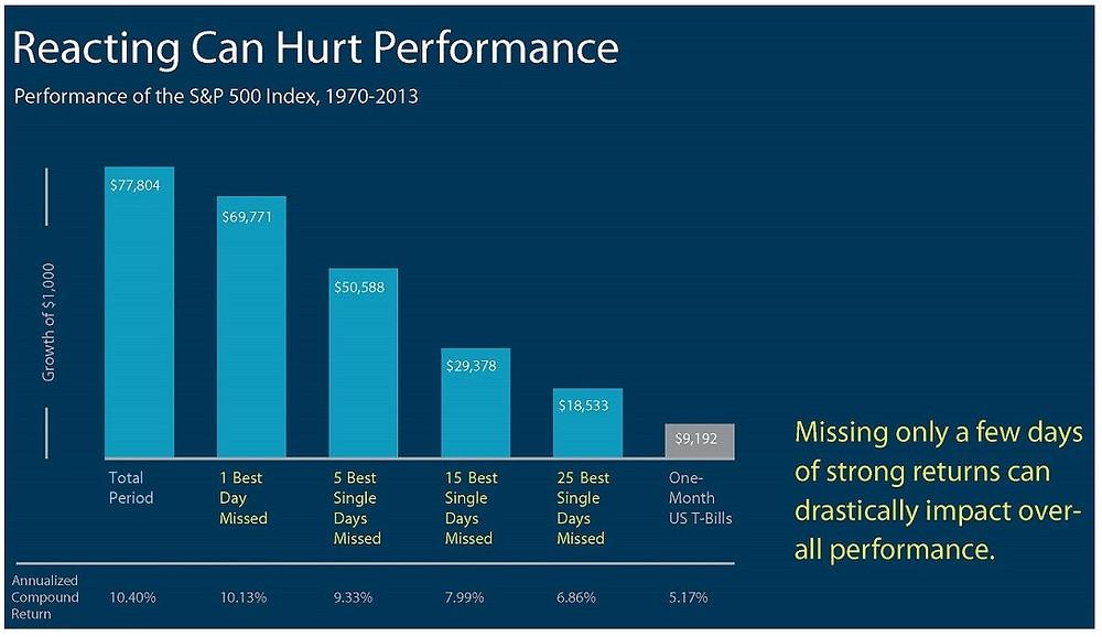 Reacting can hurt performance