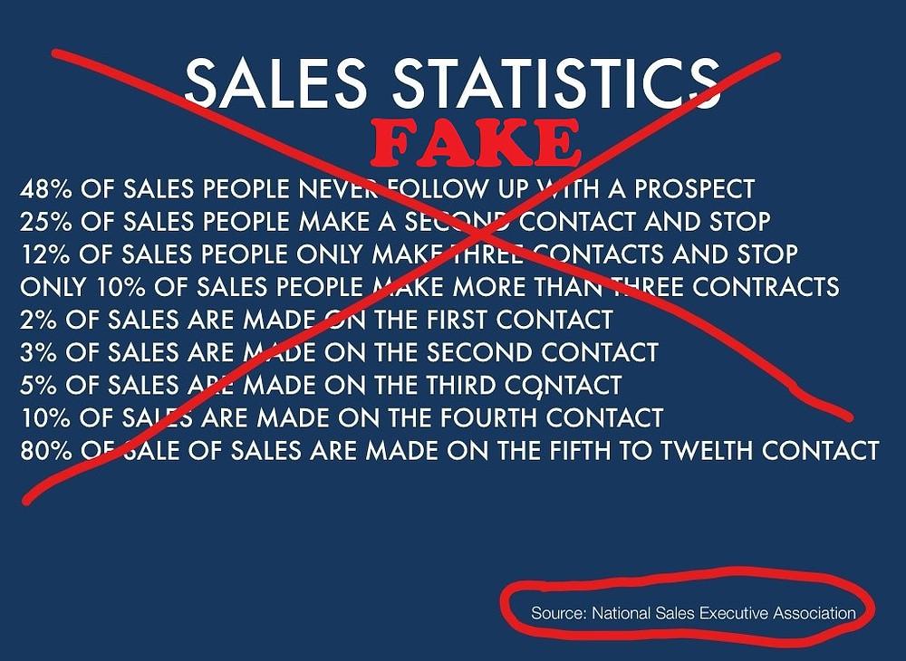 fake sales statistics - 4Investors