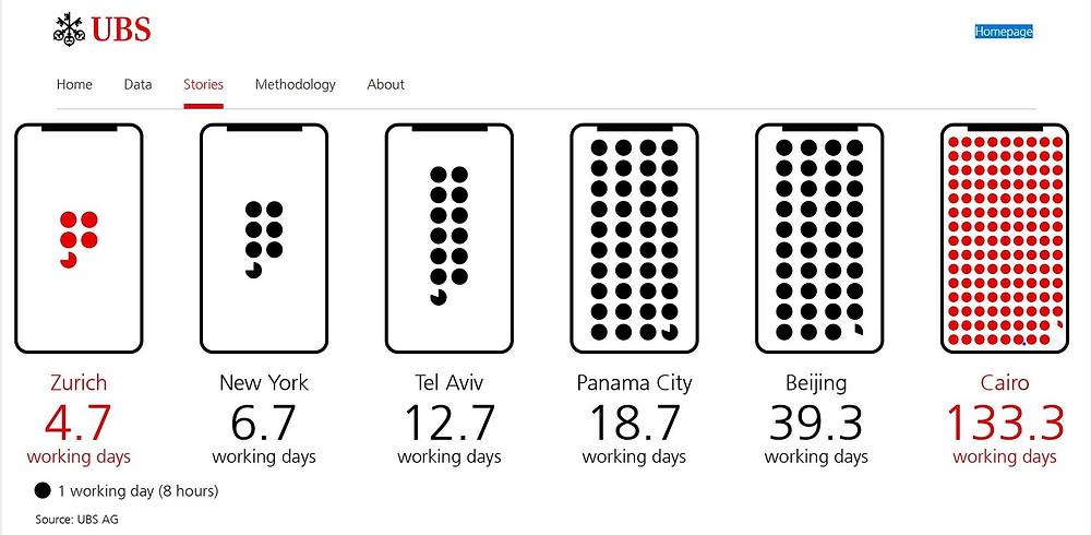 UBS Iphone Index