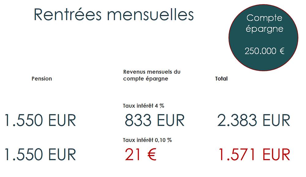 tableau revenus sur base d'un capital de 250.000 EUR