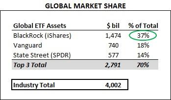 Parts de marché ETF