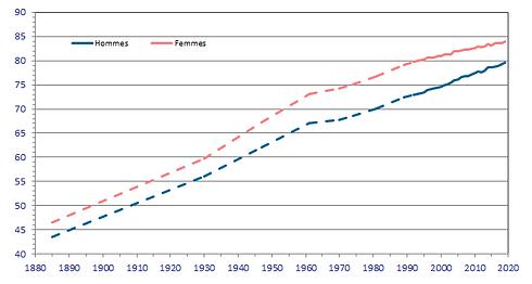 Source - Statbel - Espérance de vie