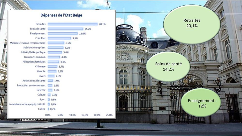 Dépenses publiques belges