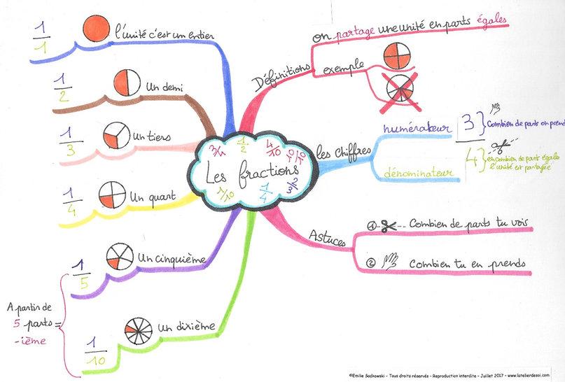 Mind Les fractions_edited.jpg