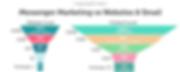 email vs Messenger funnels.png