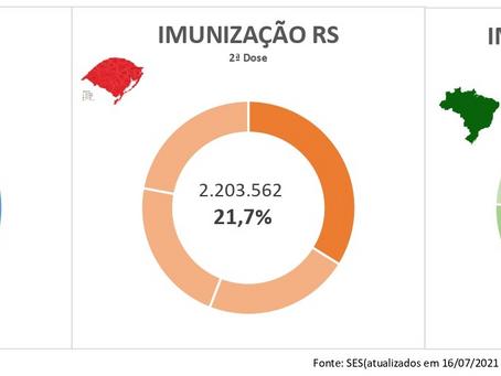 Covid-19: 25% da população da R-16 imunizada com a segunda dose ou dose única