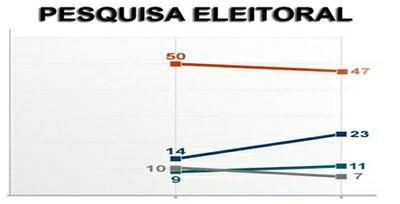Você sabe a diferença entre enquete e pesquisa eleitoral?
