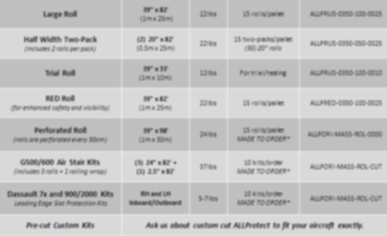 ALLProtect Product Specs