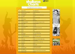 Mallorca Charts Platz 30