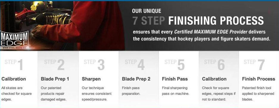 Atlantic Pro Sports 7 Step Finishing Skate Sharpening process