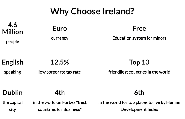 Ireland Facts.png