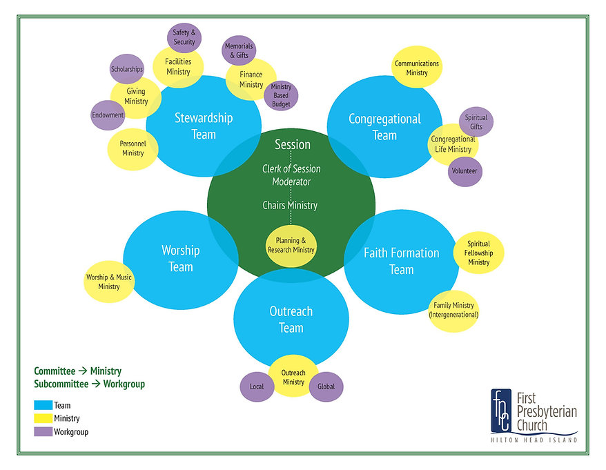 Ministry Chart.jpg