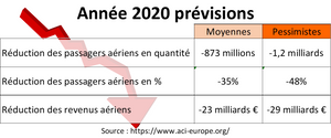 Prévisions aériennes europe coronavirus