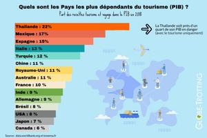 Les pays dépendants du tourisme