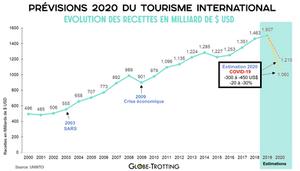Prévisions tourisme 2020 recettes