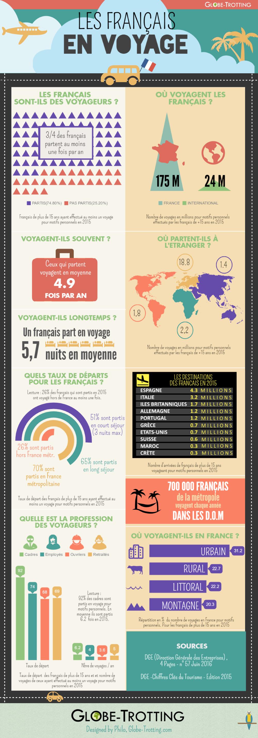 Où partent les français en voyage ? Quelles sont les destinations de vacances préférées des français ?