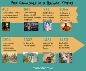 frise chronologique moyen age normandie