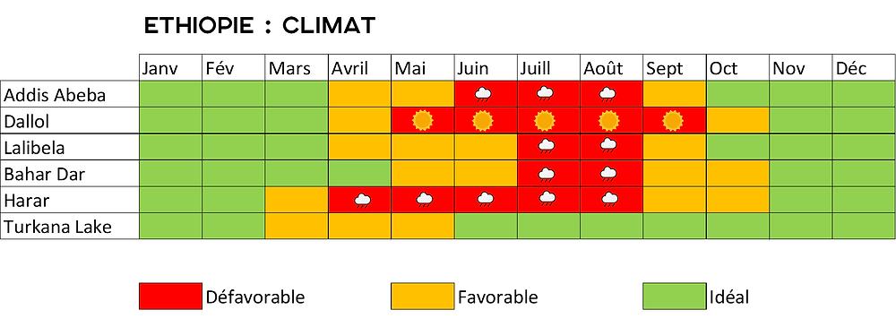 Dallol quand partir climat ethiopie