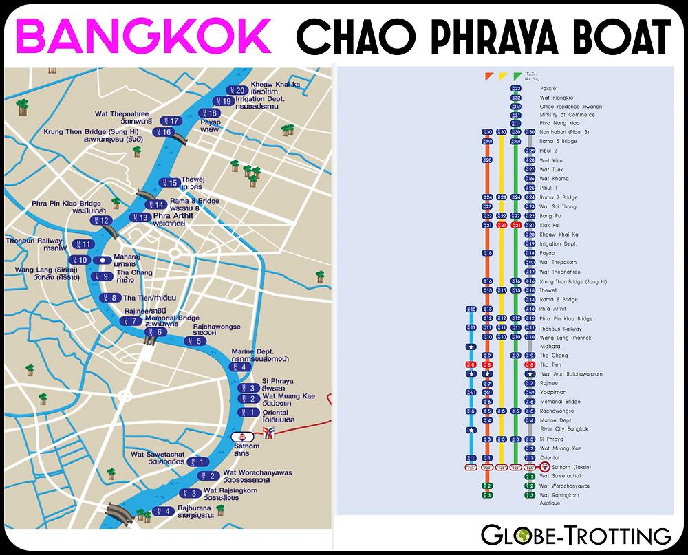 Plan des bateaux de Bangkok