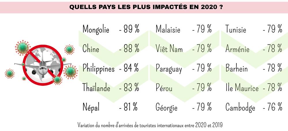 pays qui ont subi la plus grosse perte de touristes en 2020